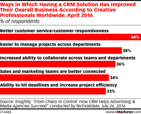 How Does CRM Improve Business Performance?