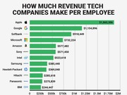Tech Giants Apple and Google Earnings per Employee