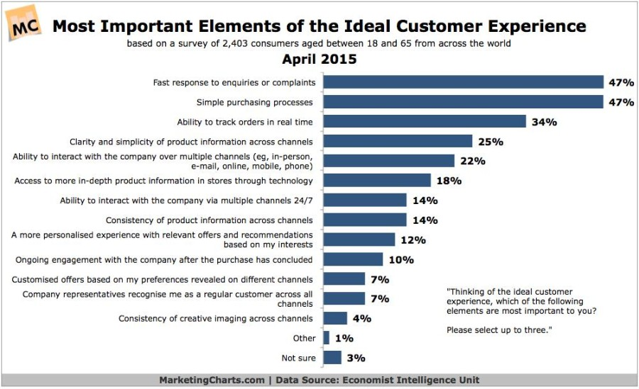 Key Elements of the Ideal Customer Experience