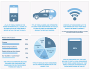 automotive mobile marketing trends