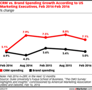 CRM Spending Versus Advertising Budgets