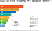 Purchase Influence Ranked Media Channels