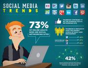 Social Media Inforgraphic Shows Current Landscape