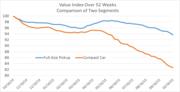 Sales of Full Size Pickups versus Cars