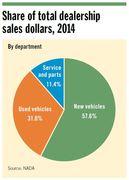 Department Share of Total Dealership Sales Dollars
