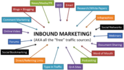 Inbound Marketing Channels and Tactics