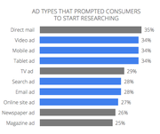 Ad Types by Media and Percentage of Consumer Action Triggered