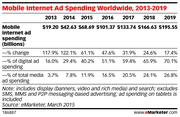 Mobile Internet Advertising Spend