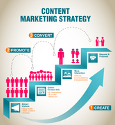Content Marketing Strategy for Car Dealers