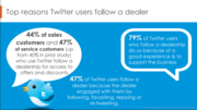 Top Reasons Customers Follow a Dealer on Twitter