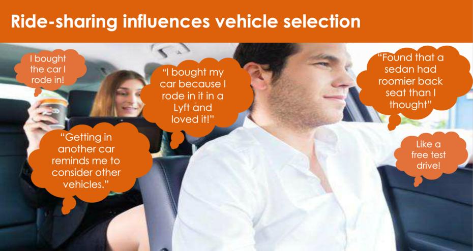 Uber Lyft Create Car Buyer Consideration