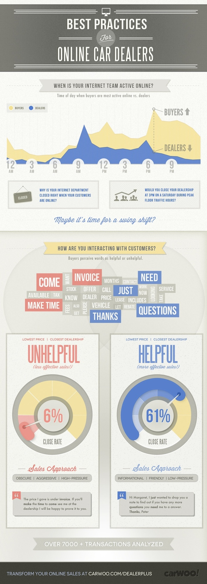 Car Dealer Online Best Practices Infographic