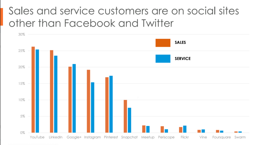 Customers Use More Social Sites Than FB and Twitter
