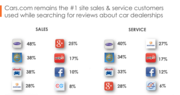 Cars is Leading Review Site