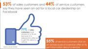 Facebook Ads Work for Car Dealers
