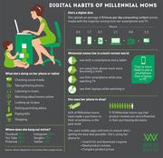 Digital Lifestyle of Millennial Women