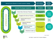 CDK Power of Data in Automotive Industry