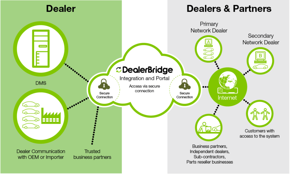 CDK Global Dealerbridge Data Architecture Strategy