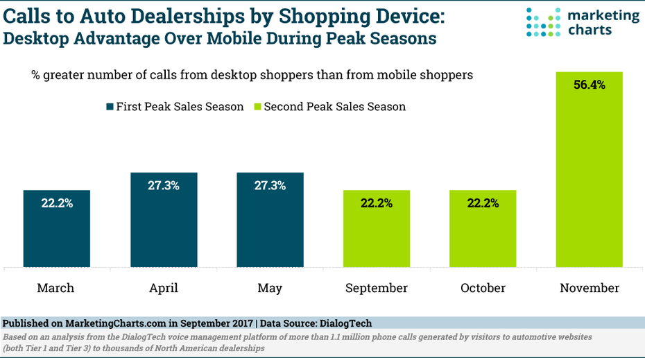 Telephone Calls to Car Dealerships by Device Used
