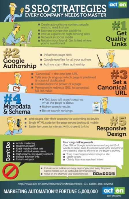 5 SEO Strategies content-marketing-digital-marketing