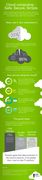 CDK Global Cloud Computing Infographic