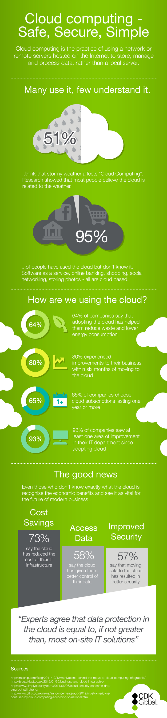 CDK Global Cloud Computing Infographic