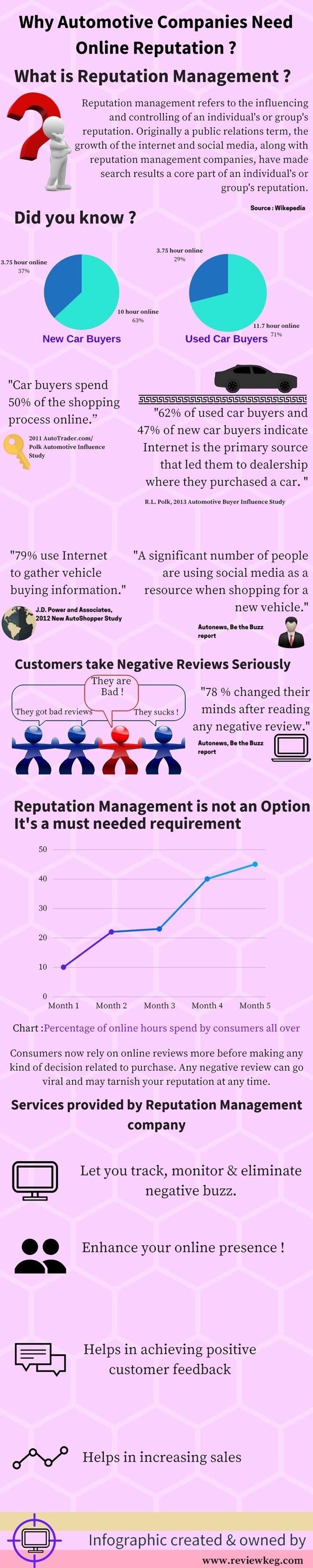Why Automotive Enterprises Need Online Reputation Management
