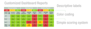 Measure Up Group Custom Dashboard Reports