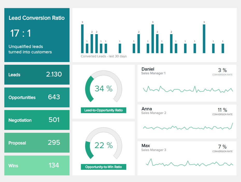 sales-conversion-dashboard