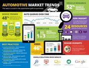 Automotive Market Trends