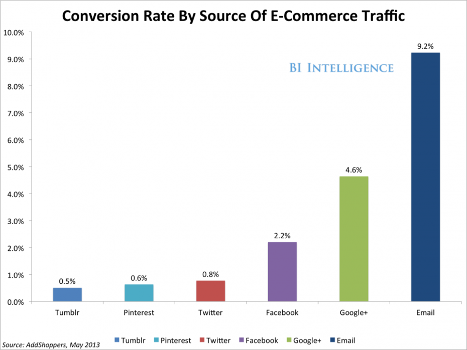 Chart Shows How Tweets Pins and Likes Drive Retail Sales