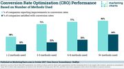 Econsultancy CRO Success Based on Number of Methods Used