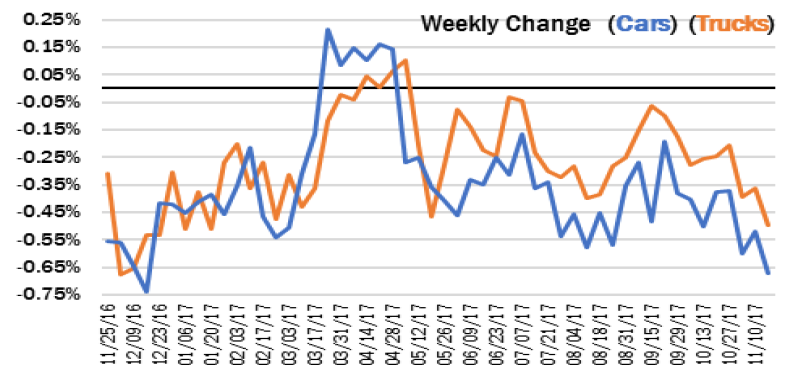 Weekly Changes in Car versus Truck Values