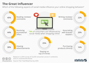 social media shopping influence