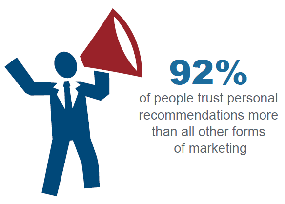 People Trust Personal Recommendations
