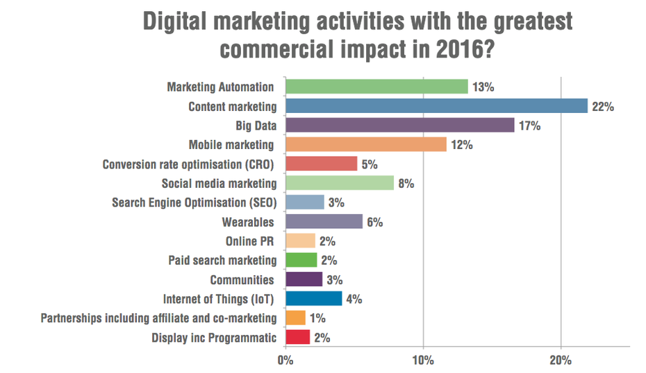 Digital Marketing Activities With Greatest Impact