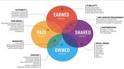 Earned Shared Owned Paid Media Types