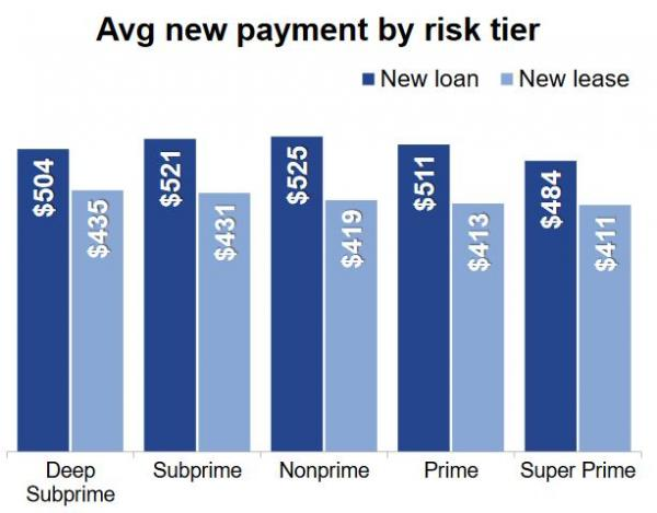 car-loan-lease-Avg-Payments-by-score