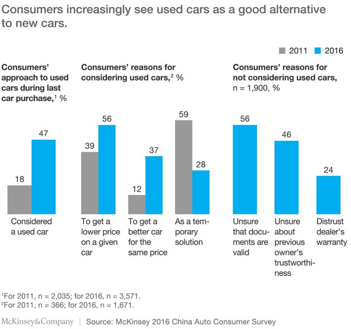 Consumers-Increasingly-Seek-Used-Car-Alternatives