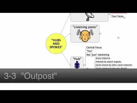 Social Media Marketing Tips - Hub and Spokes