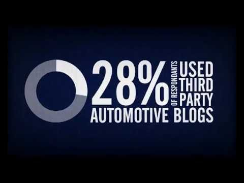 How automotive dealers can use social media