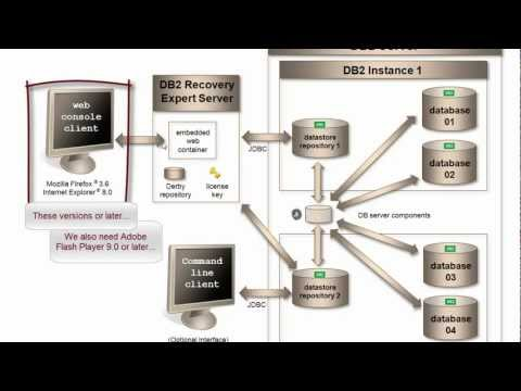 IBM DB2 Recovery Expert for LUW - Part 1