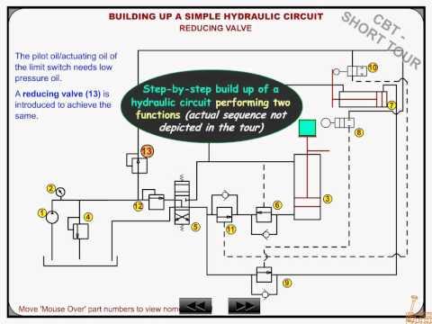 Industrial Hydraulics Circuit Training