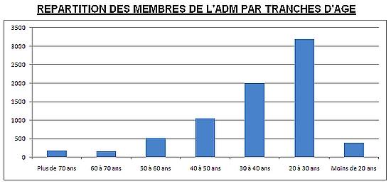 repartition par tranche d'age des membres de l'adm