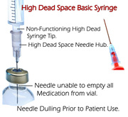 High Dead Space Standard Syringe and Needles