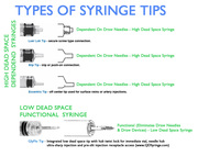 Basic Syringes v QD Syringe