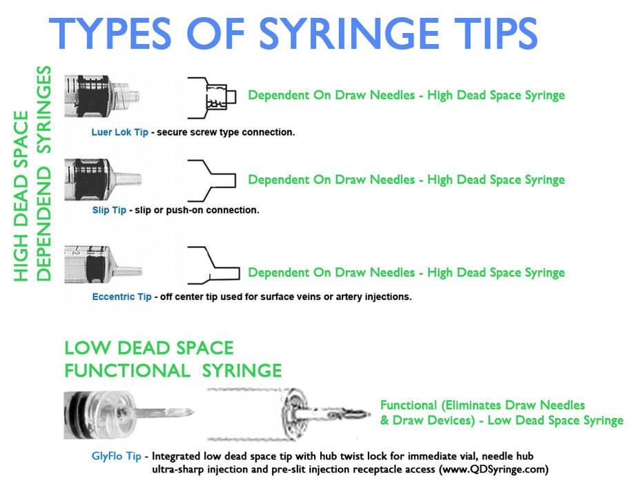 Basic Syringes v QD Syringe