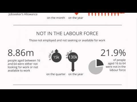 Labour Market across the UK - August 2014