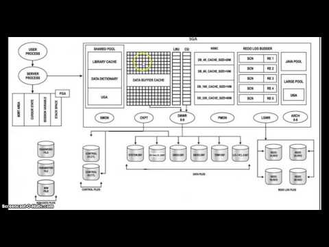 Oracle 10g Architecture explanation