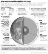WHAT WE (THINK WE) KNOW ABOUT THE MOON